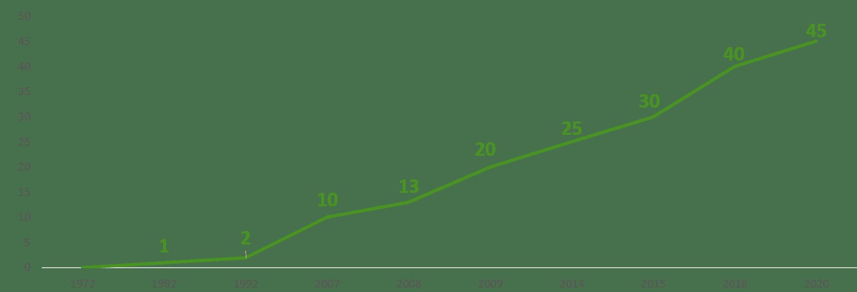 Lumiplan_EvolutionCA_2020