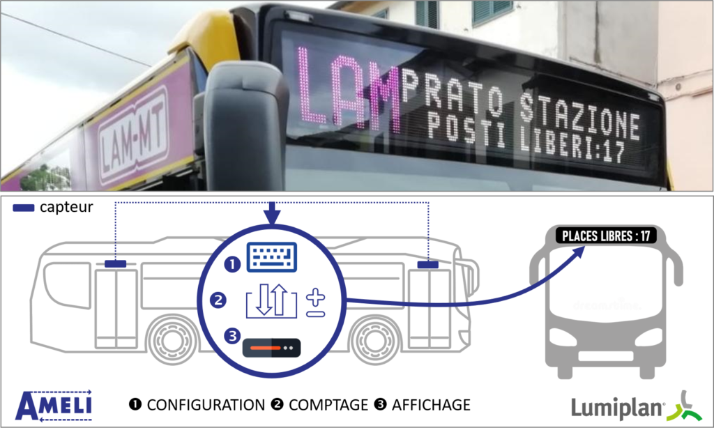 Lumiplan_SmartMobility_ComptageAMELI_2020.07